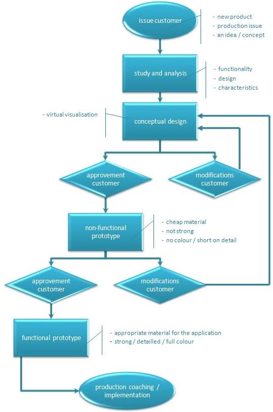 3d4all workflow productdesign